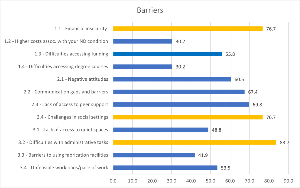 A bar graph showing the % of people who answered impoartant/very important to each survey question about barriers. The highest numbers are for financial insecurity, challenges in social settings, and unfeasible workloads/pace of work.
